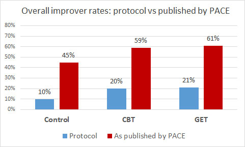 PACE trial's findings fundamentally challenged by a new study