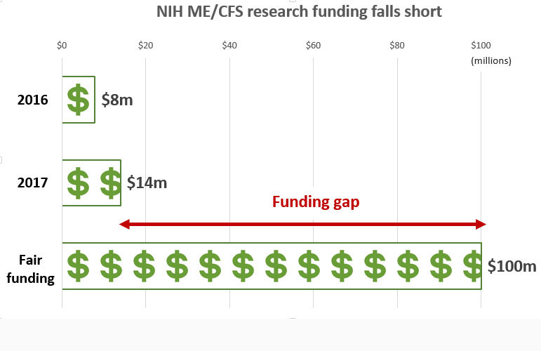 There's a yawning gap in ME/CFS research funding. Take action.