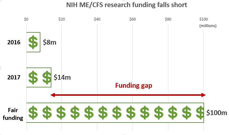 NIH-funding-gap